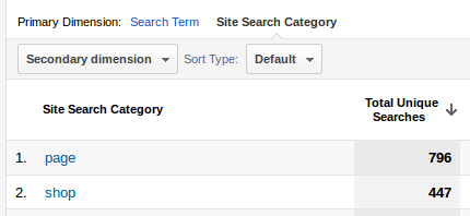 Google Analytics Site Search Categories
